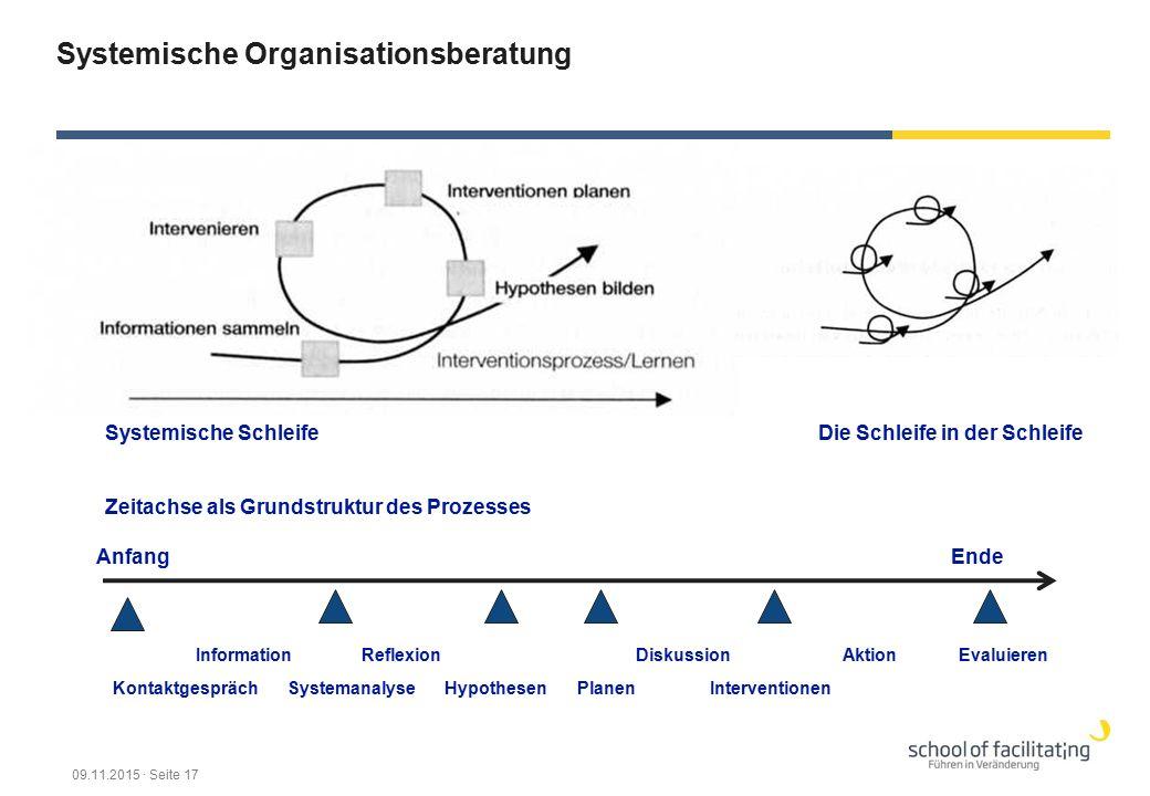 Systemische Organisationsberatung Systemische SchleifeDie Schleife in der Schleife AnfangEnde Kontaktgespräch Information Systemanalyse Reflexion Hypo
