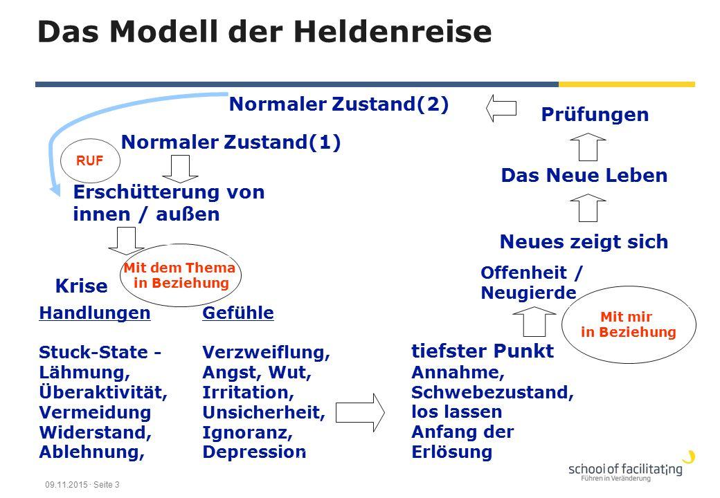 Das Modell der Heldenreise Normaler Zustand(1) Erschütterung von innen / außen Krise Handlungen Stuck-State - Lähmung, Überaktivität, Vermeidung Wider