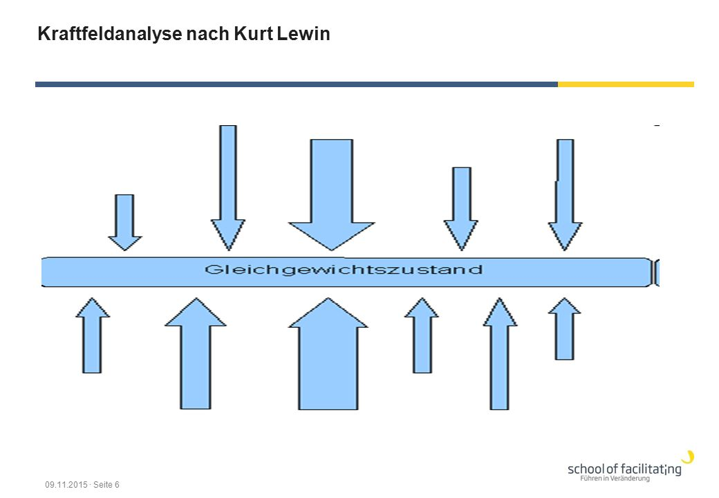 Kraftfeldanalyse nach Kurt Lewin 09.11.2015 · Seite 6