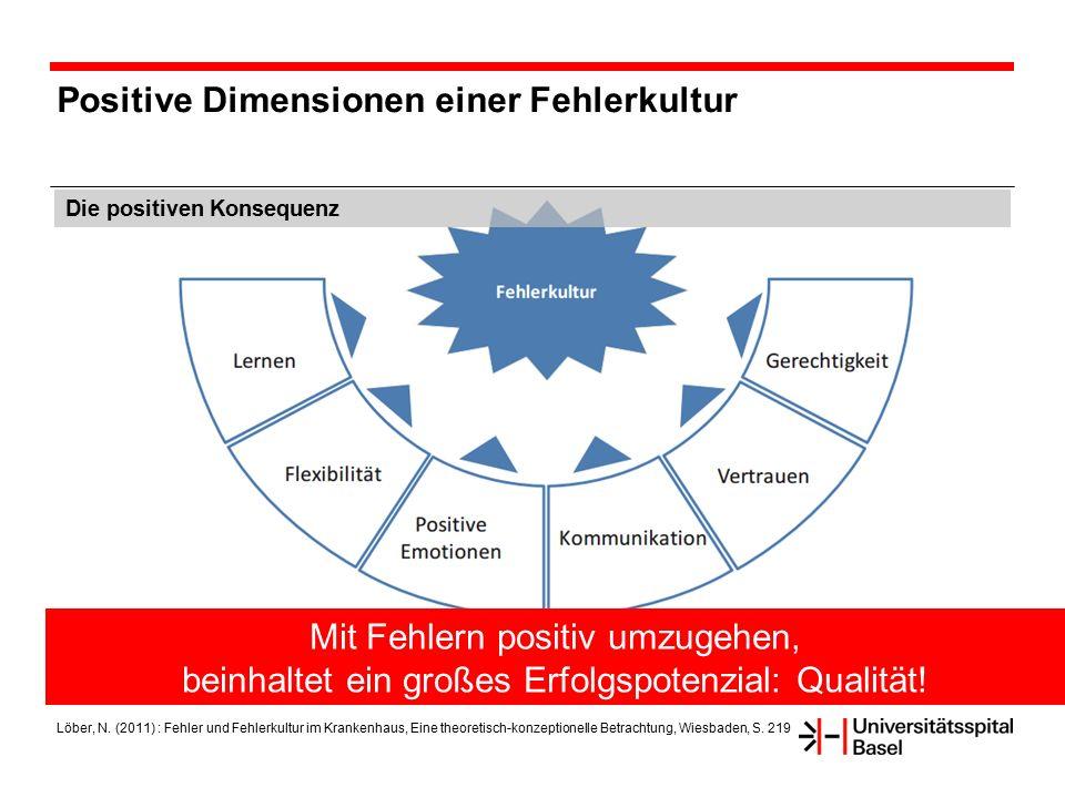 Positive Dimensionen einer Fehlerkultur Die positiven Konsequenz Löber, N. (2011) : Fehler und Fehlerkultur im Krankenhaus, Eine theoretisch-konzeptio