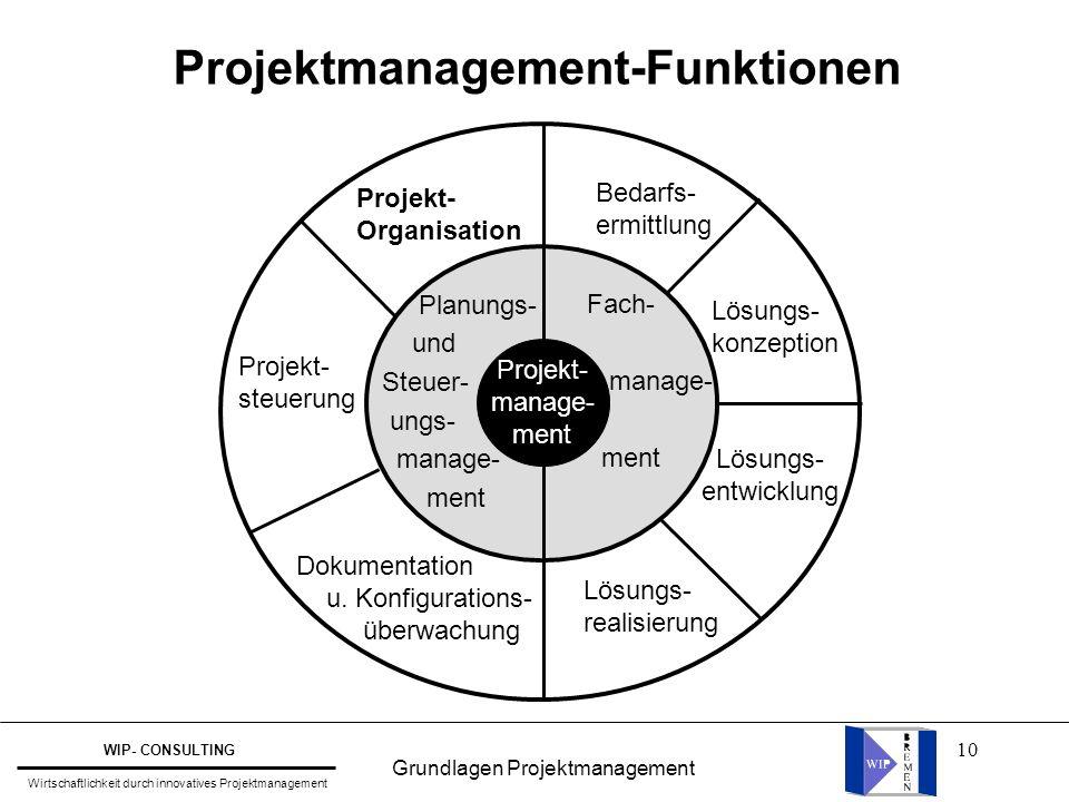 10 Projektmanagement-Funktionen Projekt- Organisation Bedarfs- ermittlung Projekt- steuerung Dokumentation u. Konfigurations- überwachung Lösungs- rea