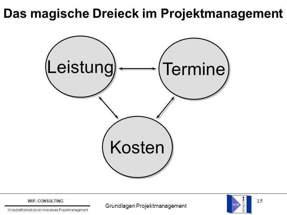 15 Das magische Dreieck im Projektmanagement Leistung Kosten Termine Grundlagen Projektmanagement WIP- CONSULTING Wirtschaftlichkeit durch innovatives