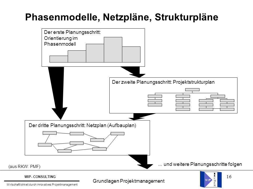 16 Phasenmodelle, Netzpläne, Strukturpläne Der erste Planungsschritt: Orientierung im Phasenmodell Der dritte Planungsschritt: Netzplan (Aufbauplan) D