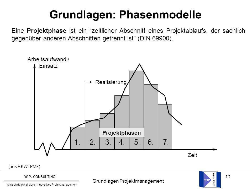 """17 Grundlagen: Phasenmodelle (aus RKW: PMF) Eine Projektphase ist ein """"zeitlicher Abschnitt eines Projektablaufs, der sachlich gegenüber anderen Absch"""