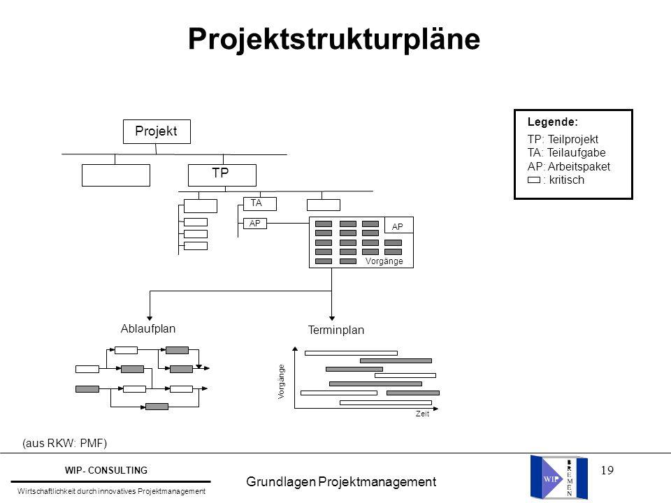 19 Projektstrukturpläne (aus RKW: PMF) Projekt TP TA AP Terminplan Vorgänge Ablaufplan Zeit AP Vorgänge Legende: TP: Teilprojekt TA: Teilaufgabe AP: A