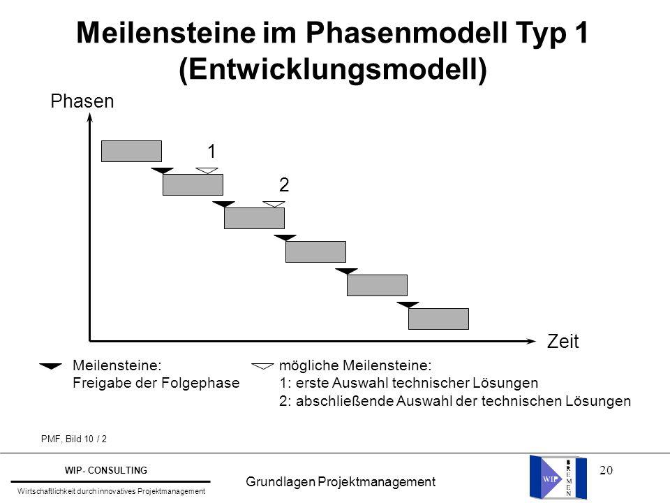 20 Meilensteine im Phasenmodell Typ 1 (Entwicklungsmodell) Phasen Zeit 1 2 Meilensteine: Freigabe der Folgephase mögliche Meilensteine: 1: erste Auswa
