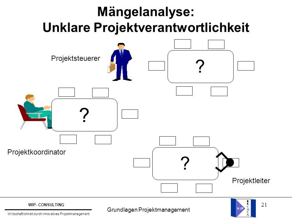 21 Mängelanalyse: Unklare Projektverantwortlichkeit ? ? ? Projektleiter ? Projektkoordinator Projektsteuerer Grundlagen Projektmanagement WIP- CONSULT