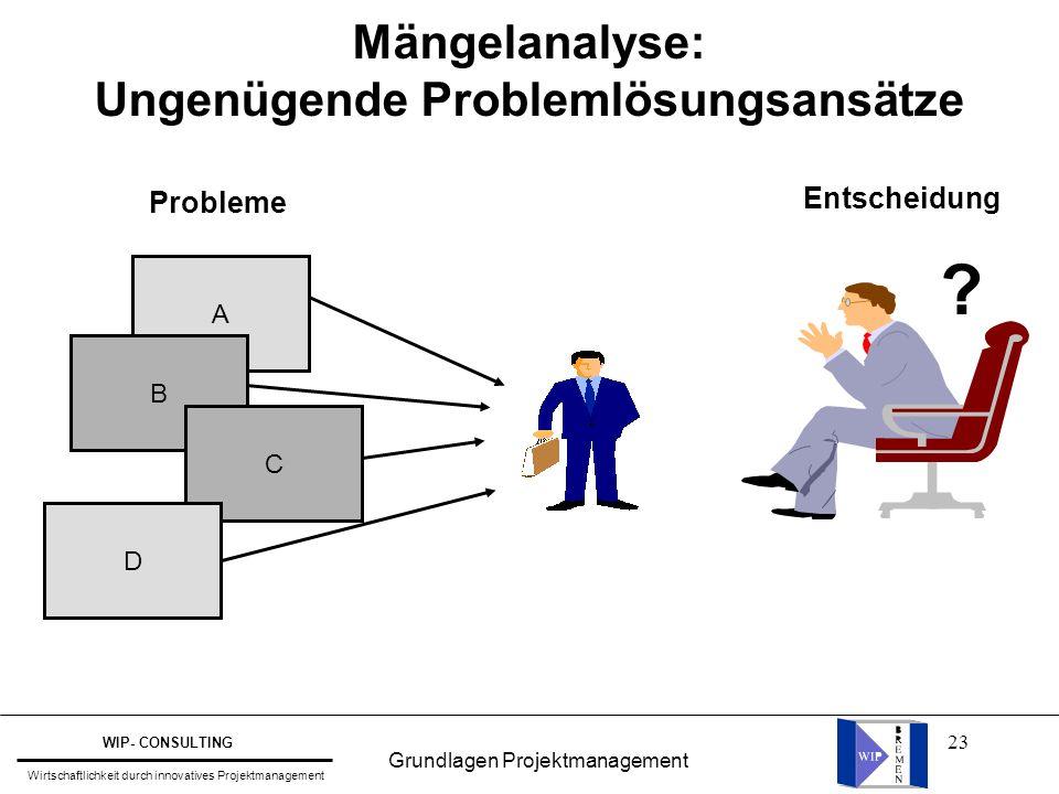 23 Mängelanalyse: Ungenügende Problemlösungsansätze A B C ? D Probleme Entscheidung Grundlagen Projektmanagement WIP- CONSULTING Wirtschaftlichkeit du