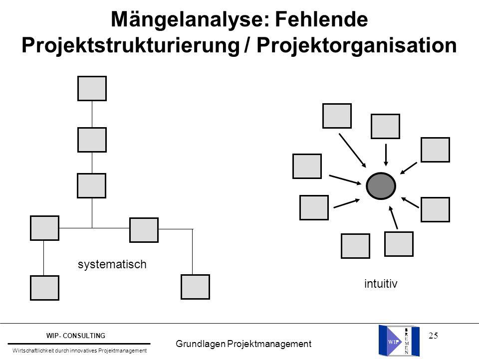 25 Mängelanalyse: Fehlende Projektstrukturierung / Projektorganisation systematisch intuitiv Grundlagen Projektmanagement WIP- CONSULTING Wirtschaftli