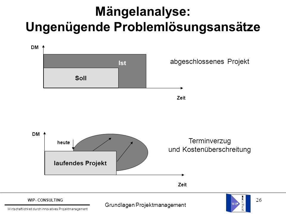 26 Mängelanalyse: Ungenügende Problemlösungsansätze Zeit DM Zeit DM Soll Ist laufendes Projekt heute abgeschlossenes Projekt Terminverzug und Kostenüb