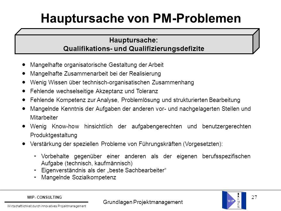 27 Hauptursache von PM-Problemen Hauptursache: Qualifikations- und Qualifizierungsdefizite l l l l l l l l l l l l l l l l Mangelhafte organisatorisch