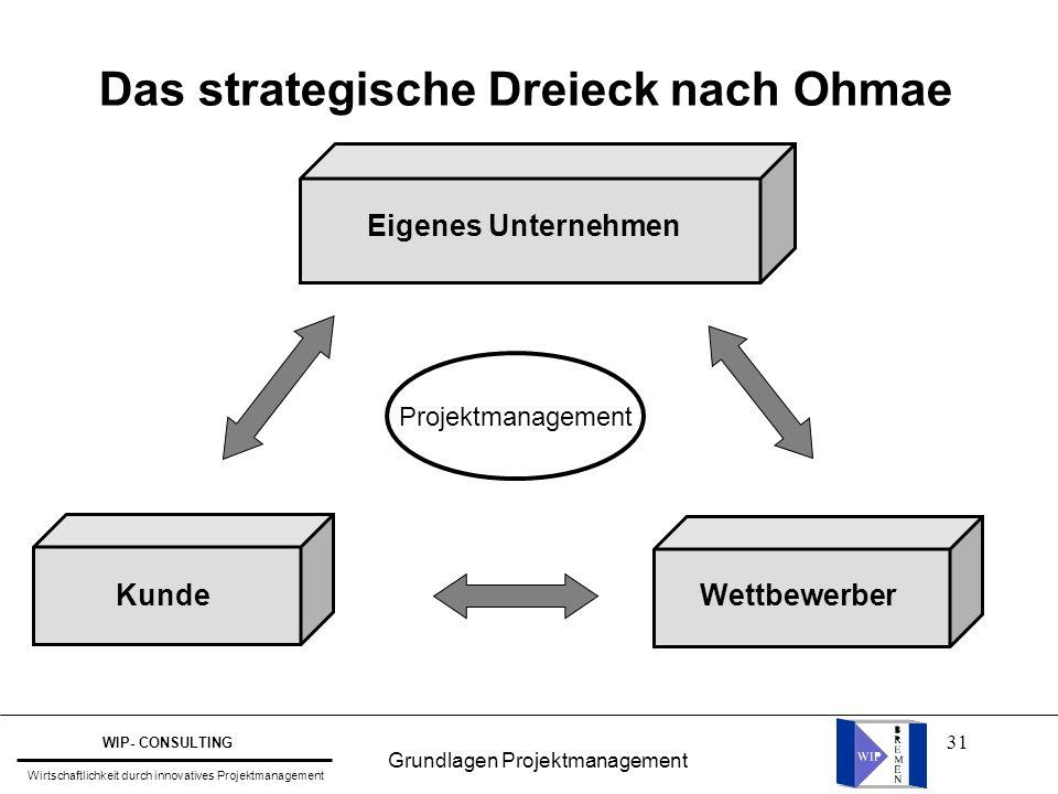 31 Das strategische Dreieck nach Ohmae Eigenes Unternehmen Wettbewerber Kunde Projektmanagement Grundlagen Projektmanagement WIP- CONSULTING Wirtschaf
