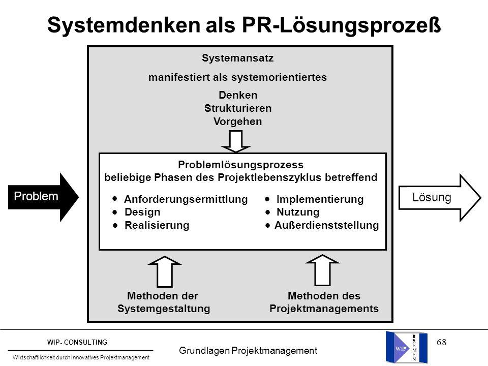 68 Systemdenken als PR-Lösungsprozeß Systemansatz manifestiert als systemorientiertes Denken Strukturieren Vorgehen Problemlösungsprozess beliebige Ph