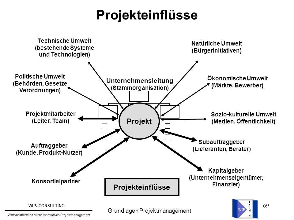69 Projekteinflüsse Projekt Unternehmensleitung (Stammorganisation) Technische Umwelt (bestehende Systeme und Technologien) Politische Umwelt (Behörde