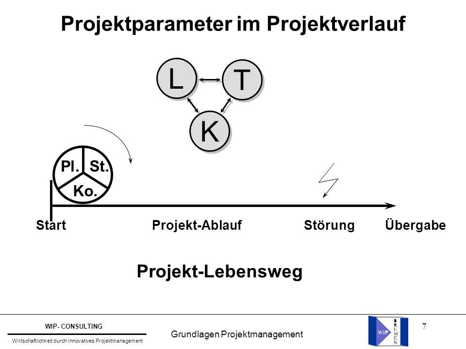 7 Projektparameter im Projektverlauf StartÜbergabeProjekt-AblaufStörung Projekt-Lebensweg Ko. Pl. St. L L K K T T Grundlagen Projektmanagement WIP- CO