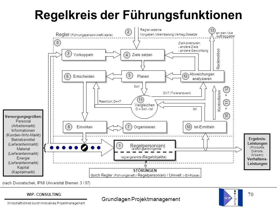 70 Regelkreis der Führungsfunktionen (nach Dworatschek, IPMI Universität Bremen 3 / 97) Vorkoppeln Ziele setzen 4 Entscheiden 6 Planen 5 Abweichungen