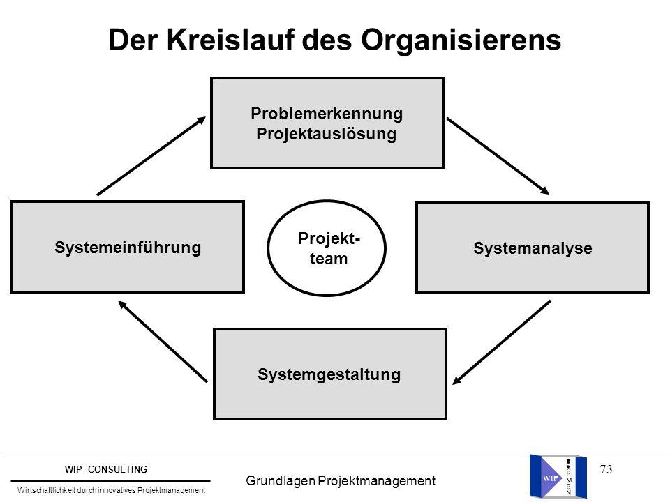 73 Der Kreislauf des Organisierens Problemerkennung Projektauslösung Systemeinführung Systemanalyse Systemgestaltung Projekt- team Grundlagen Projektm