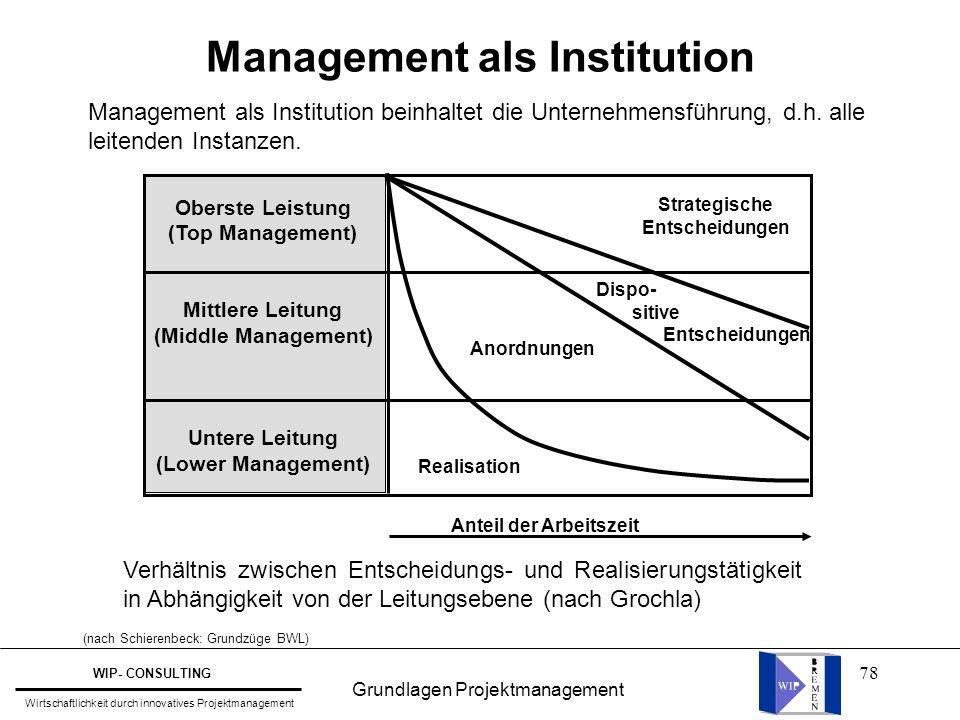 78 Management als Institution Management als Institution beinhaltet die Unternehmensführung, d.h. alle leitenden Instanzen. Oberste Leistung (Top Mana