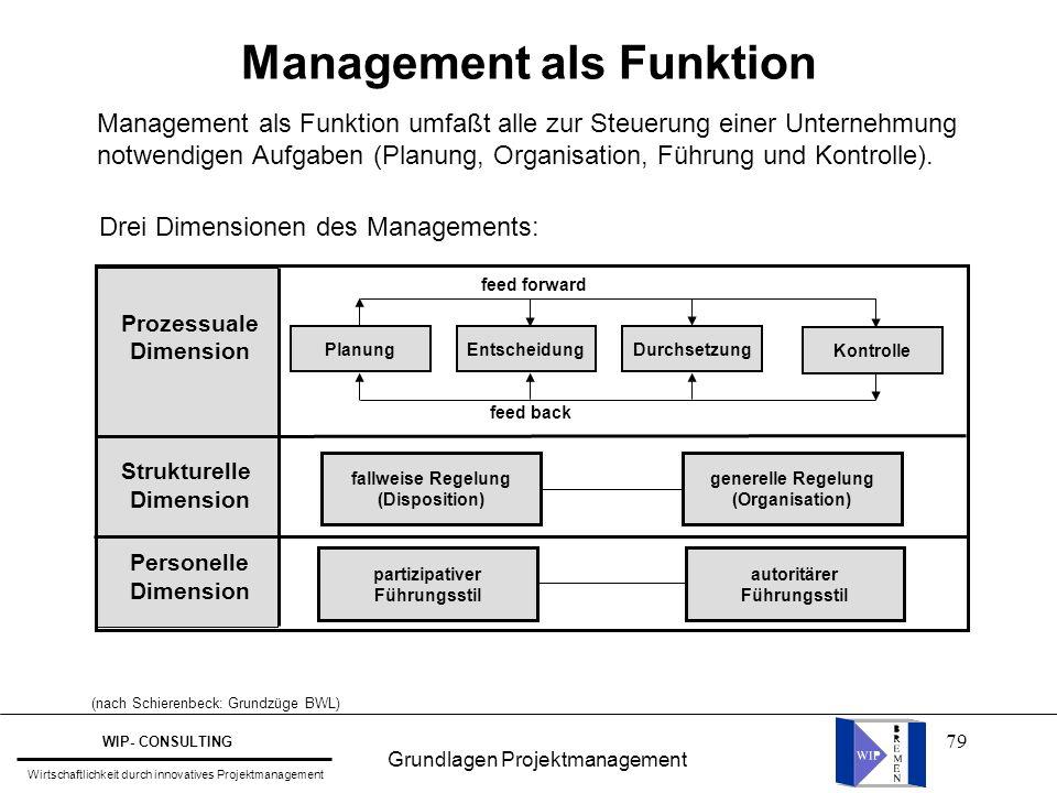79 Management als Funktion Management als Funktion umfaßt alle zur Steuerung einer Unternehmung notwendigen Aufgaben (Planung, Organisation, Führung u