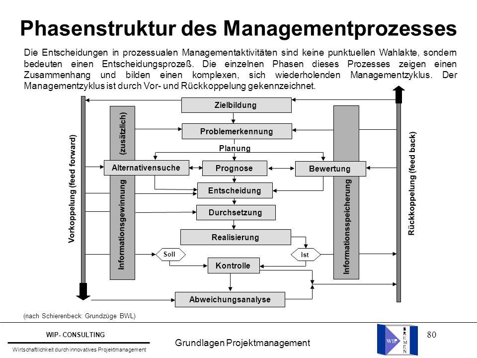80 Phasenstruktur des Managementprozesses Informationsspeicherung Zielbildung Problemerkennung Bewertung Prognose Alternativensuche Abweichungsanalyse