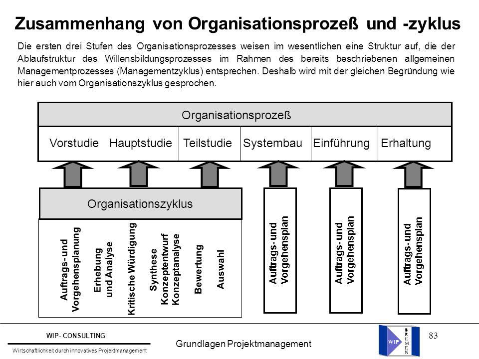 83 Zusammenhang von Organisationsprozeß und -zyklus Organisationsprozeß Vorstudie Hauptstudie Teilstudie Systembau Einführung Erhaltung Organisationsz