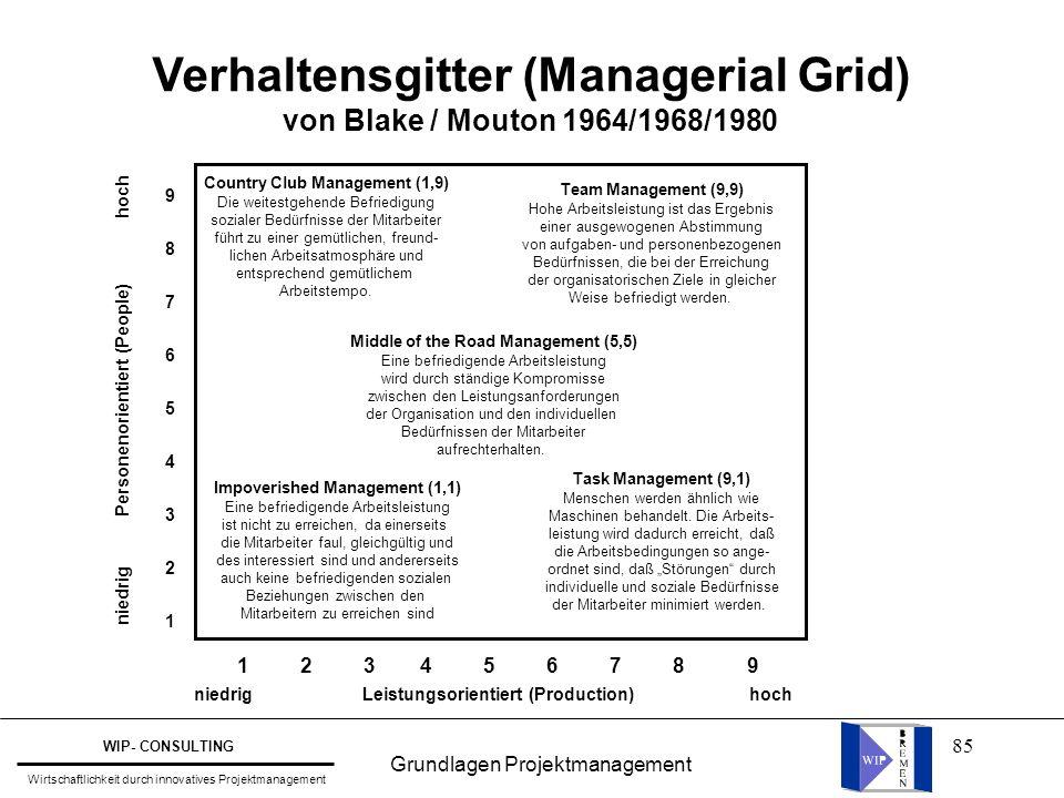 85 Verhaltensgitter (Managerial Grid) von Blake / Mouton 1964/1968/1980 1 2 3 4 5 6 7 8 9 niedrig Leistungsorientiert (Production) hoch niedrig Person