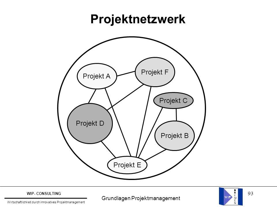93 Projektnetzwerk Projekt F Projekt E Projekt D Projekt B Projekt A Projekt C Grundlagen Projektmanagement WIP- CONSULTING Wirtschaftlichkeit durch i