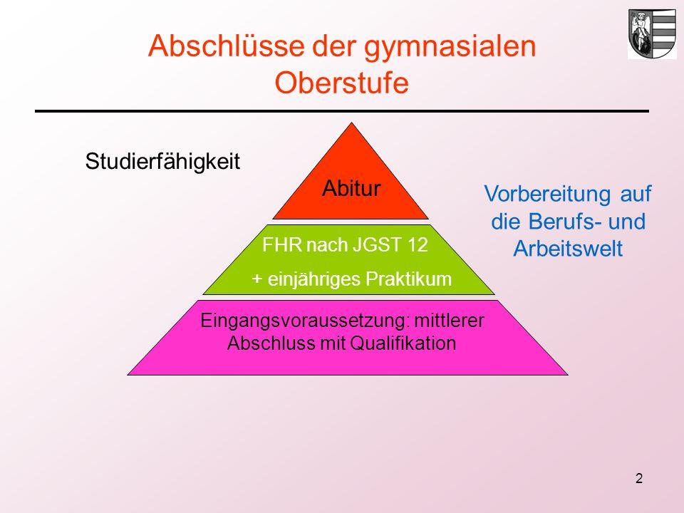 2 Abschlüsse der gymnasialen Oberstufe Studierfähigkeit Vorbereitung auf die Berufs- und Arbeitswelt Abitur FHR nach JGST 12 + einjähriges Praktikum Eingangsvoraussetzung: mittlerer Abschluss mit Qualifikation
