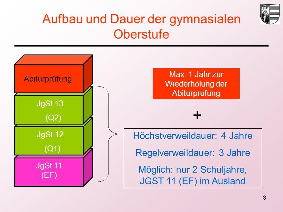 3 Aufbau und Dauer der gymnasialen Oberstufe Abiturprüfung JgSt 13 (Q2) JgSt 12 (Q1) JgSt 11 (EF) Max. 1 Jahr zur Wiederholung der Abiturprüfung + Höc