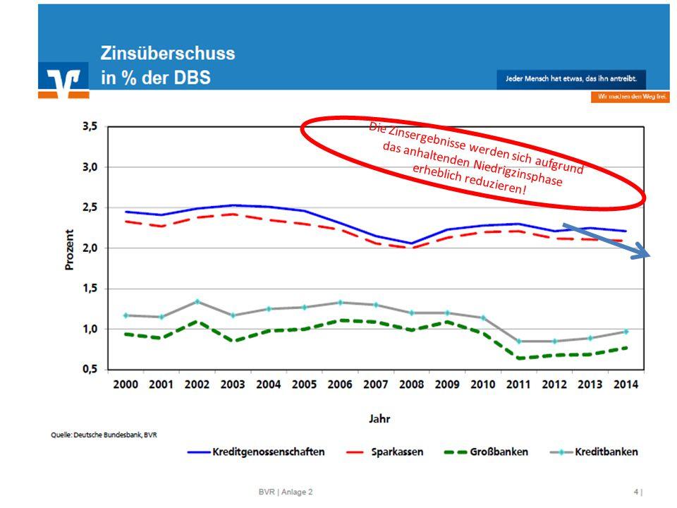 Die Zinsergebnisse werden sich aufgrund das anhaltenden Niedrigzinsphase erheblich reduzieren!