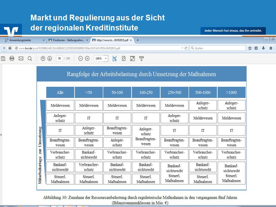 Diagramm Text / Bild BildText 18.03.2015 Text Diagramm Ende Diagramm Text / Bild 16 Markt und Regulierung aus der Sicht der regionalen Kreditinstitute
