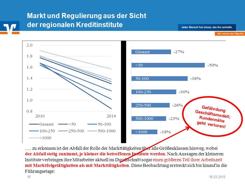 Diagramm Text / Bild BildText 18.03.2015 Text Diagramm Ende Diagramm Text / Bild 18 Markt und Regulierung aus der Sicht der regionalen Kreditinstitute ….