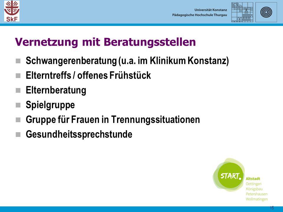 15 Vernetzung mit Beratungsstellen Schwangerenberatung (u.a. im Klinikum Konstanz) Elterntreffs / offenes Frühstück Elternberatung Spielgruppe Gruppe