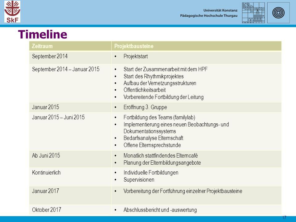 17 Timeline ZeitraumProjektbausteine September 2014 Projektstart September 2014 – Januar 2015 Start der Zusammenarbeit mit dem HPF Start des Rhythmikp