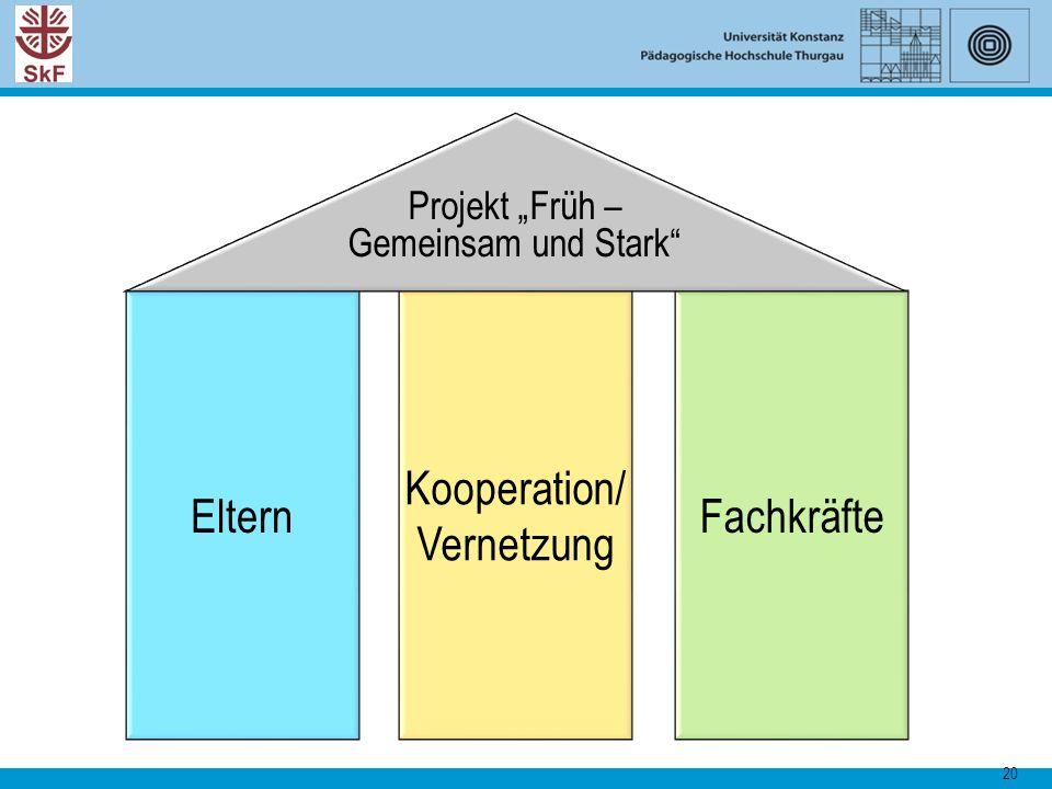 """20 Kooperation/ Vernetzung Eltern Fachkräfte Projekt """"Früh – Gemeinsam und Stark"""""""