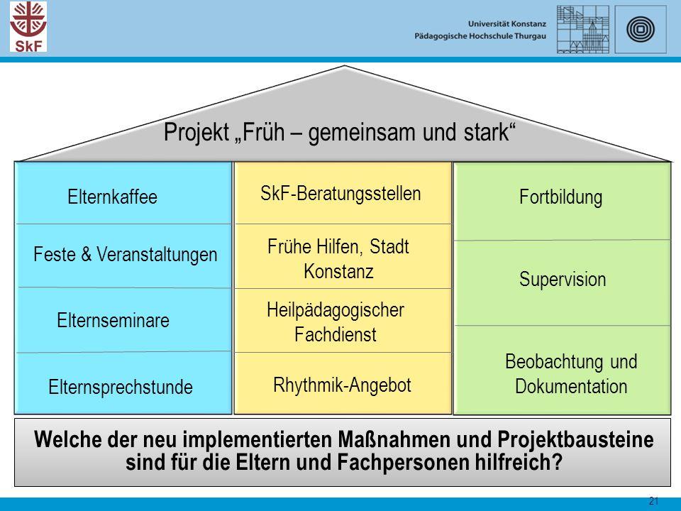 """21 Welche der neu implementierten Maßnahmen und Projektbausteine sind für die Eltern und Fachpersonen hilfreich? Projekt """"Früh – gemeinsam und stark"""""""