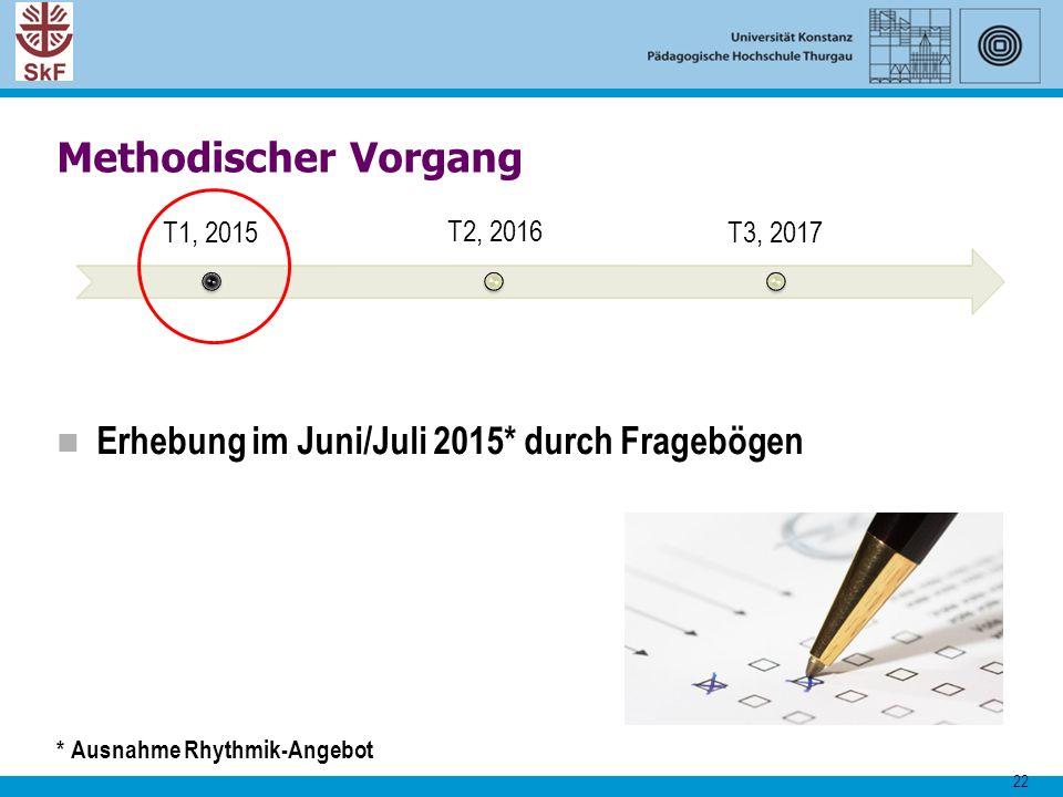 22 Methodischer Vorgang T1, 2015 T2, 2016 T3, 2017 Erhebung im Juni/Juli 2015* durch Fragebögen * Ausnahme Rhythmik-Angebot