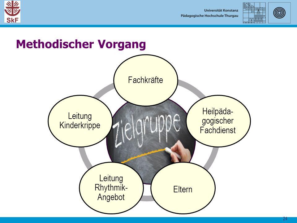 24 Methodischer Vorgang Fachkräfte Heilpäda- gogischer Fachdienst Eltern Leitung Rhythmik- Angebot Leitung Kinderkrippe