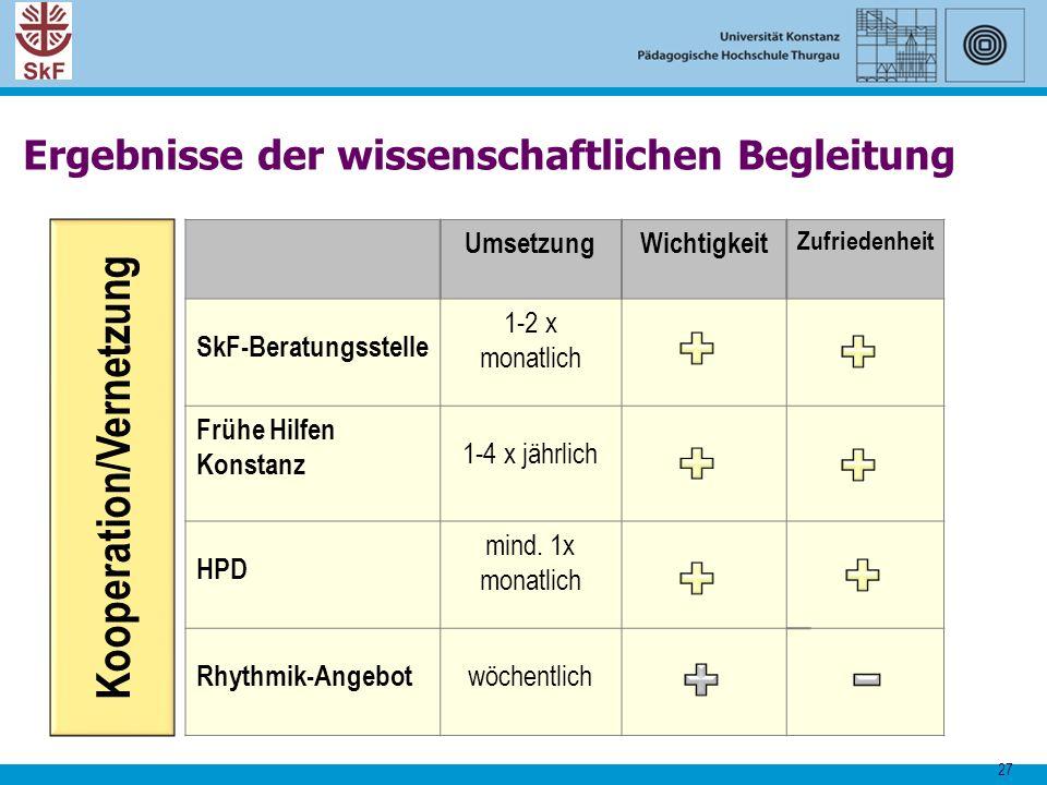 27 UmsetzungWichtigkeit Zufriedenheit SkF-Beratungsstelle 1-2 x monatlich Frühe Hilfen Konstanz 1-4 x jährlich HPD mind. 1x monatlich Rhythmik-Angebot