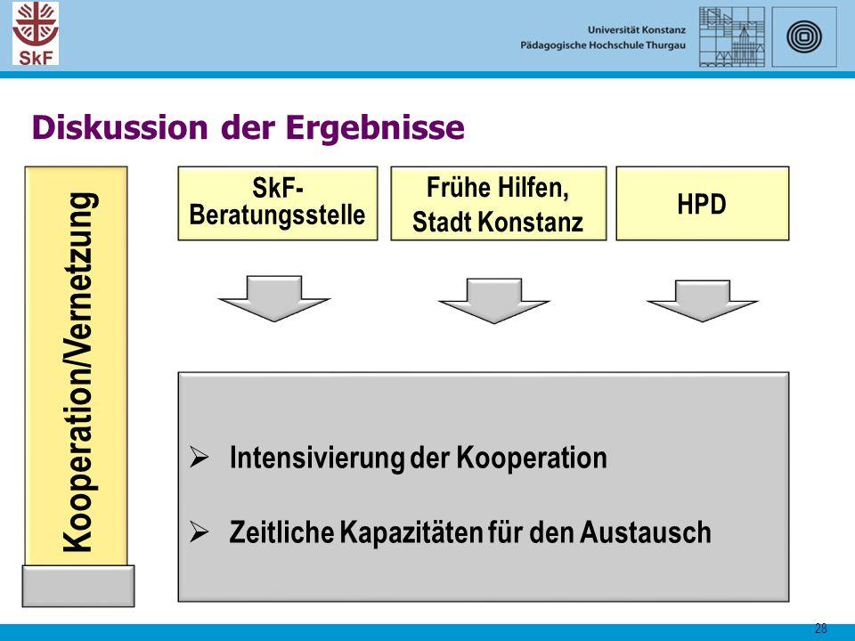 28 Kooperation/Vernetzung SkF- Beratungsstelle  Intensivierung der Kooperation  Zeitliche Kapazitäten für den Austausch, Frühe Hilfen, Stadt Konstan