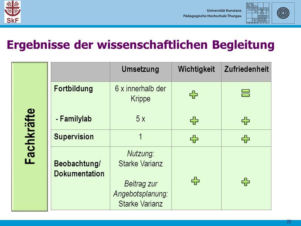 29 UmsetzungWichtigkeitZufriedenheit Fortbildung - Familylab 6 x innerhalb der Krippe 5 x Supervision 1 Beobachtung/ Dokumentation Nutzung: Starke Var