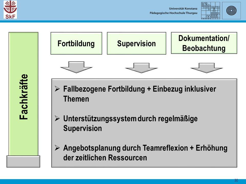 30  Fallbezogene Fortbildung + Einbezug inklusiver Themen  Unterstützungssystem durch regelmäßige Supervision  Angebotsplanung durch Teamreflexion