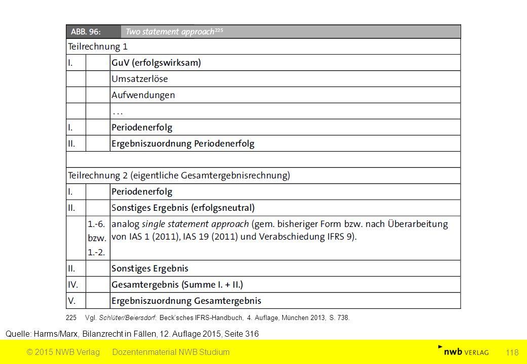 Quelle: Harms/Marx, Bilanzrecht in Fällen, 12. Auflage 2015, Seite 316 © 2015 NWB VerlagDozentenmaterial NWB Studium 118 225Vgl. Schlüter/Beiersdorf: