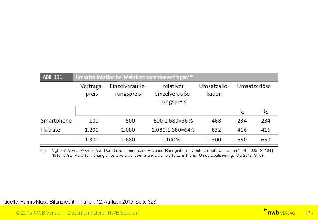 Quelle: Harms/Marx, Bilanzrecht in Fällen, 12. Auflage 2015, Seite 328 © 2015 NWB VerlagDozentenmaterial NWB Studium 123 238Vgl. Zülch/Pronobis/Fische