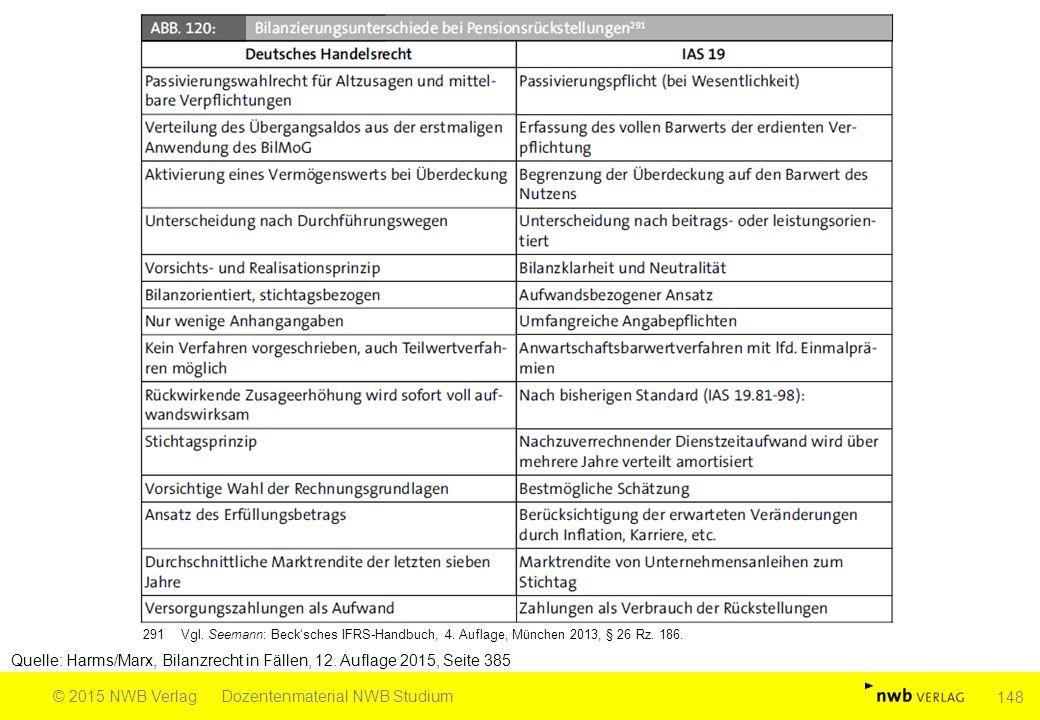 Quelle: Harms/Marx, Bilanzrecht in Fällen, 12. Auflage 2015, Seite 385 © 2015 NWB VerlagDozentenmaterial NWB Studium 148 291Vgl. Seemann: Beck'sches I