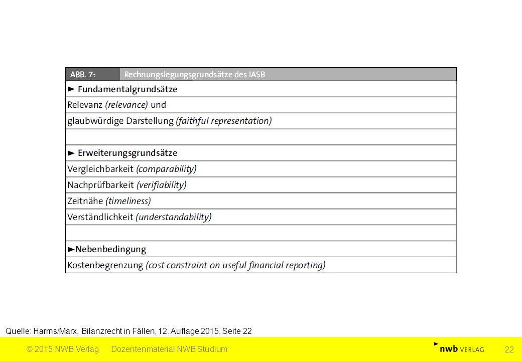 Quelle: Harms/Marx, Bilanzrecht in Fällen, 12. Auflage 2015, Seite 22 © 2015 NWB VerlagDozentenmaterial NWB Studium 22