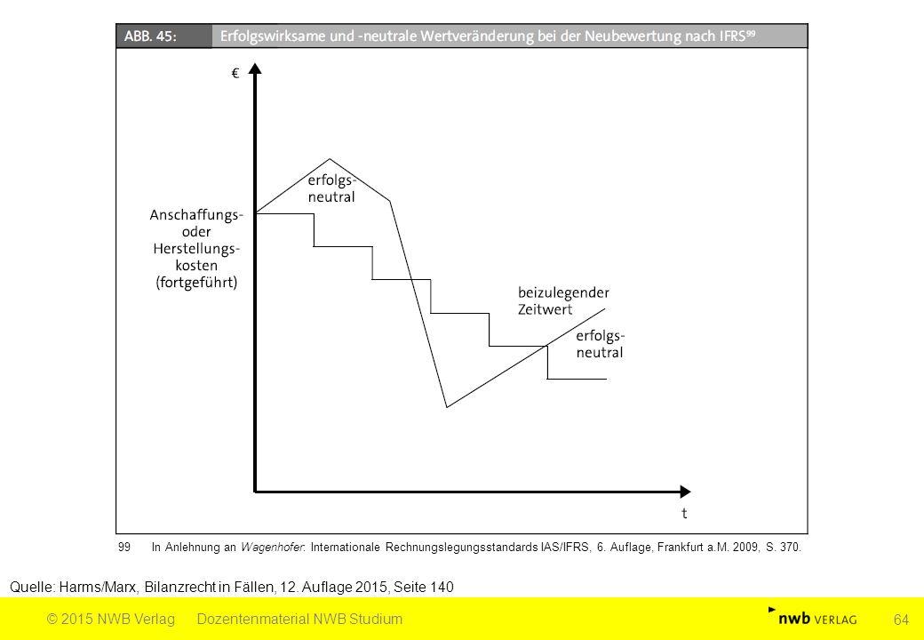 Quelle: Harms/Marx, Bilanzrecht in Fällen, 12. Auflage 2015, Seite 140 © 2015 NWB VerlagDozentenmaterial NWB Studium 64 99In Anlehnung an Wagenhofer: