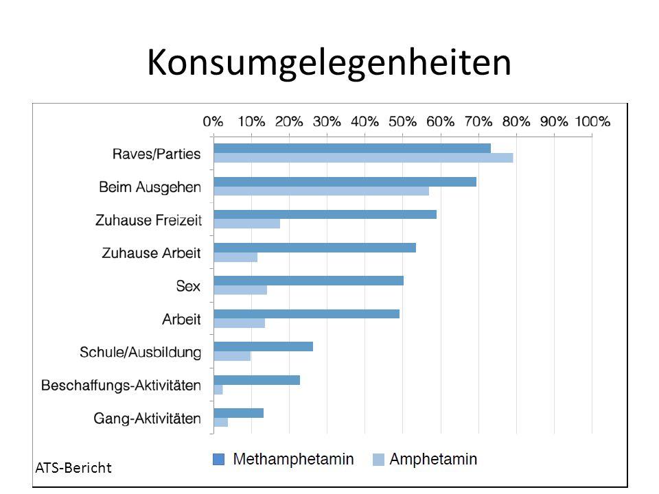 Konsumgelegenheiten ATS-Bericht