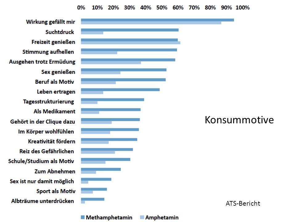 Konsummotive ATS-Bericht