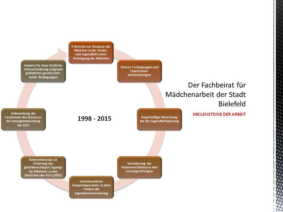 9 Berichte zur Situation der Mädchen in der Kinder- und Jugendhilfe unter Beteiligung der Mädchen Diverse Fachtagungen und Expertinnen- veranstaltungen Regelmäßige Mitwirkung bei der Jugendhilfeplanung Verankerung der Rahmenrichtlinien in den Leistungsverträgen Verantwortliche Ansprechpersonen in allen Feldern der Jugendamtsverwaltung Rahmenkonzept zur Sicherung des gleichberechtigen Zugangs für Mädchen zu den Bereichen der KIJU (2002) Einbeziehung der Fachfrauen des Beirats in die Konzeptentwicklung der KIJU Impulse für neue fachliche Herausforderung aufgrund geänderter gesellschaft- licher Bedingungen MEILENSTEINE DER ARBEIT 1998 - 2015